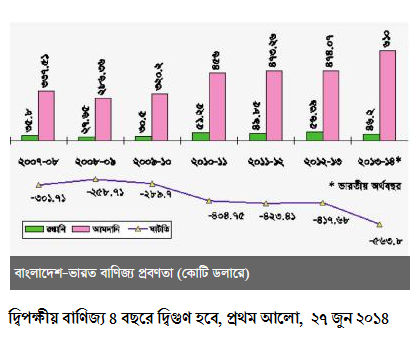 বাংলাদেশ ভারত বাণিজ্য ব্যবধান